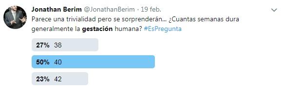 Sólo un 27% de los encuestados en Twitter y un 33% en Facebook supo la respuesta correcta.